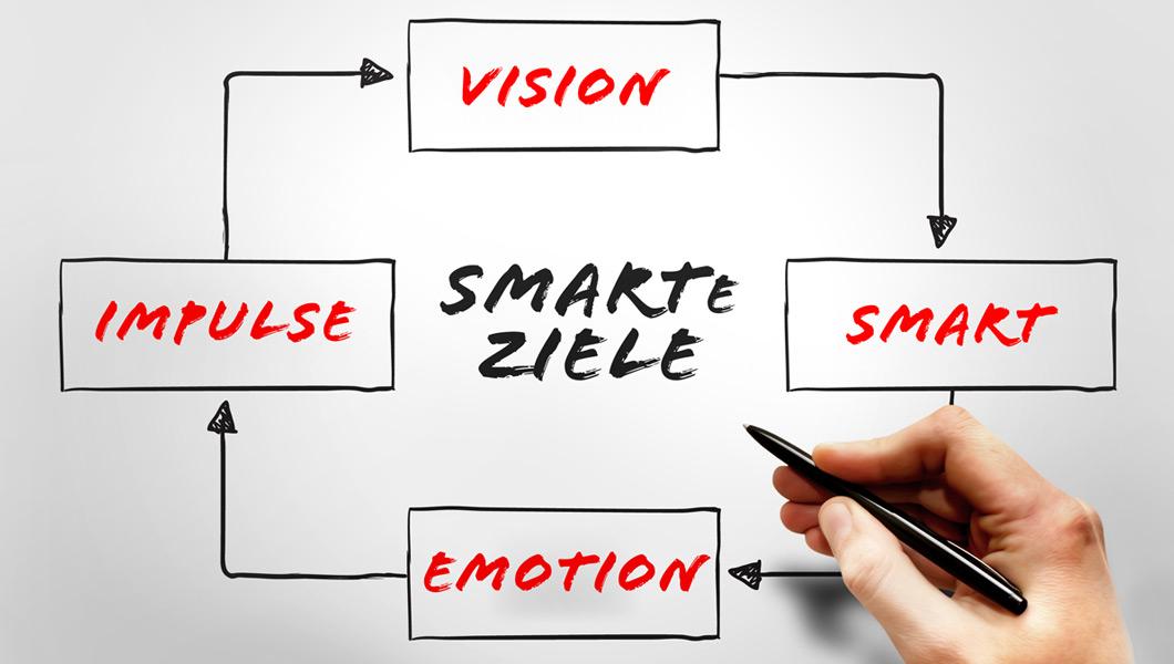 Mit klaren Zielvereinbarungen ab in die Positiv-Spirale