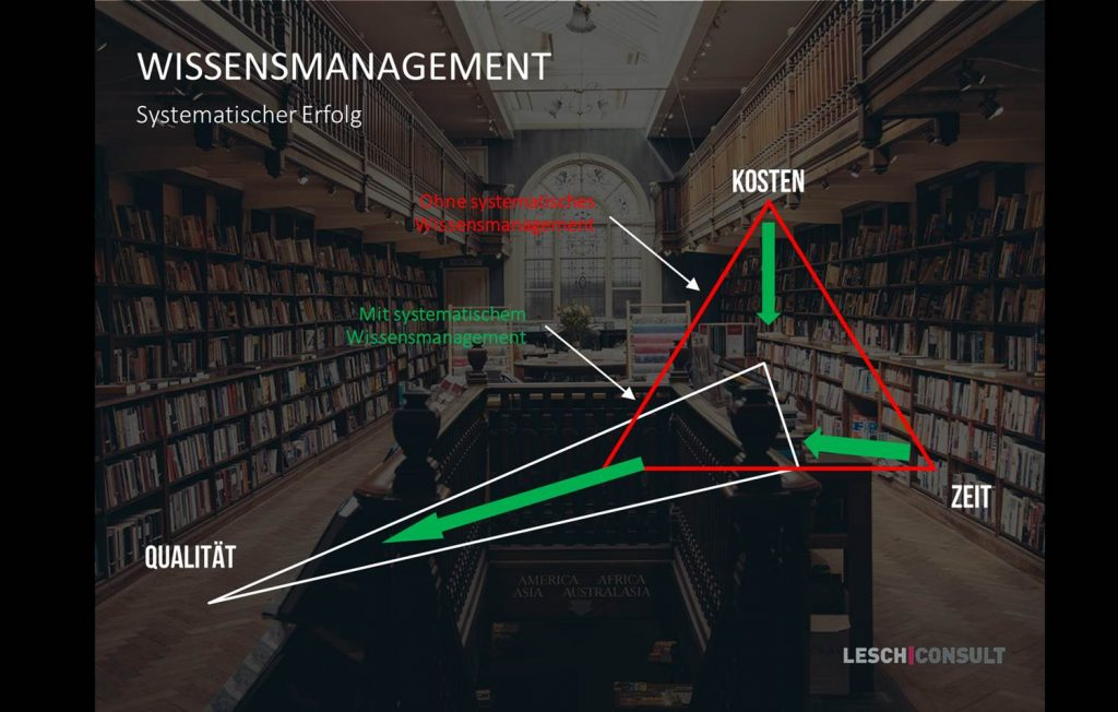 Wissensmanagement