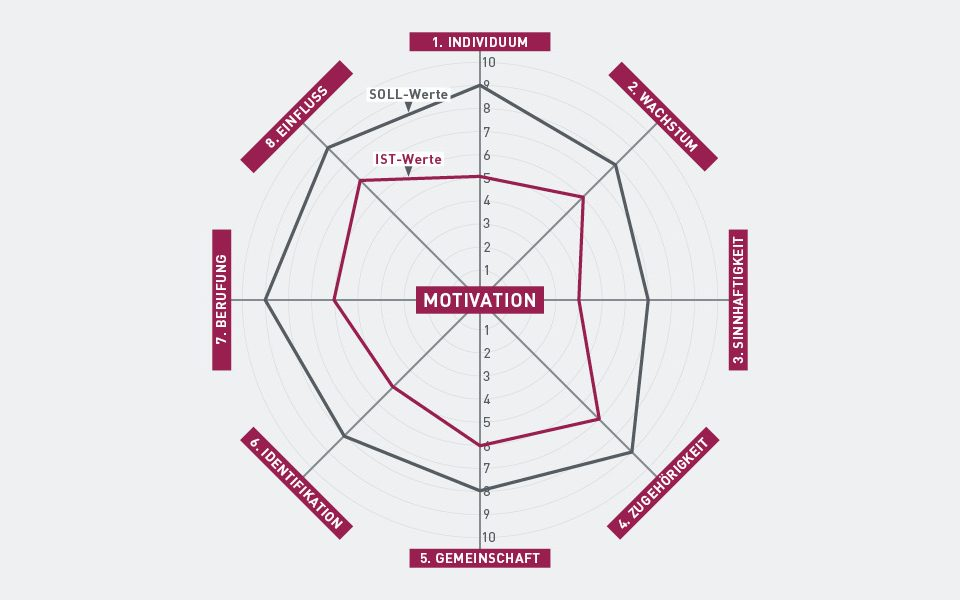 So messen Sie mit dem Motivations-Navigator den Motivationsgrad jedes Mitarbeiters